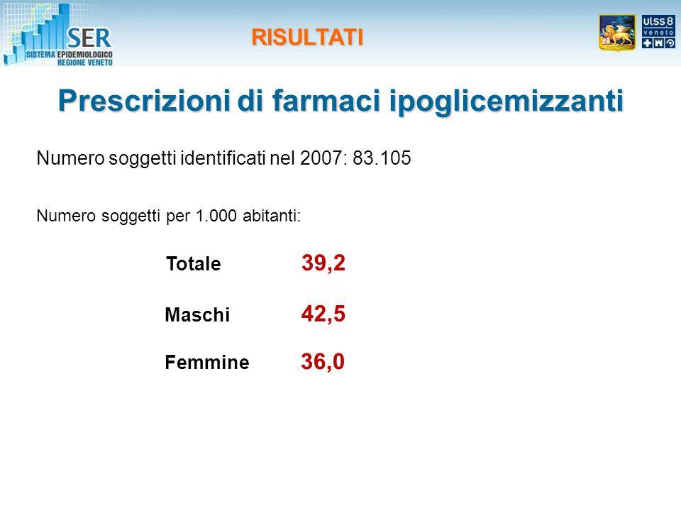 Prescrizioni di farmaci ipoglicemizzanti Maschi 42,5 Femmine 36,0 Totale 39,2 Numero soggetti identificati nel 2007: 83.105 Numero soggetti per 1.000 abitanti: RISULTATI