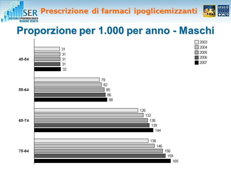 Proporzione per 1.000 per anno - Maschi Prescrizione di farmaci ipoglicemizzanti