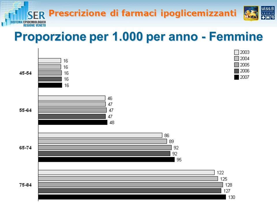 Proporzione per 1.000 per anno - Femmine Prescrizione di farmaci ipoglicemizzanti