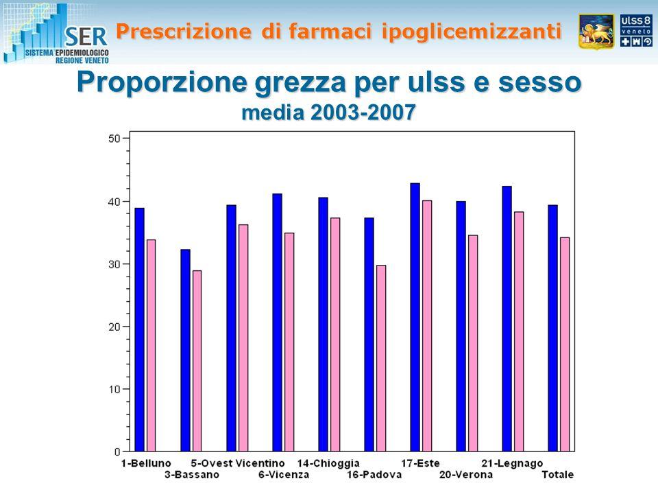 Proporzione grezza per ulss e sesso media 2003-2007 Prescrizione di farmaci ipoglicemizzanti