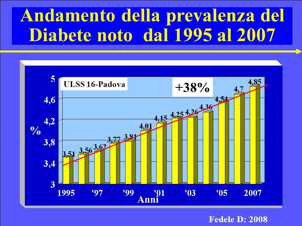 Andamento della prevalenza del Diabete noto dal 1995 al 2007 % Anni ULSS 16-Padova +38% Fedele D: 2008