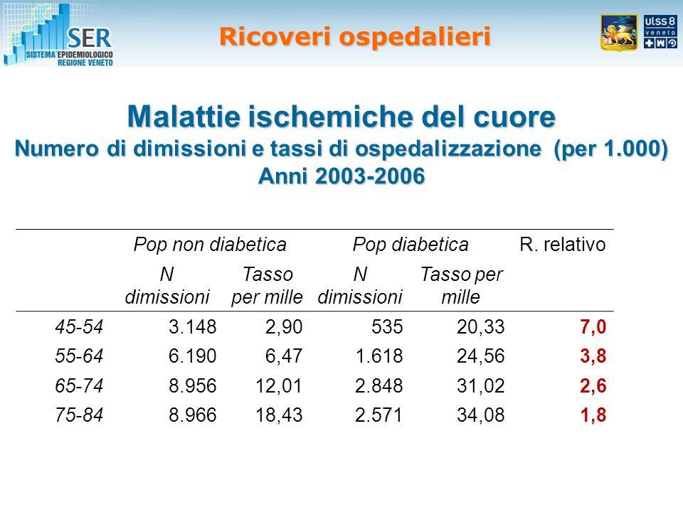 Malattie ischemiche del cuore Numero di dimissioni e tassi di ospedalizzazione (per 1.000) Anni 2003-2006 Pop non diabeticaPop diabeticaR.