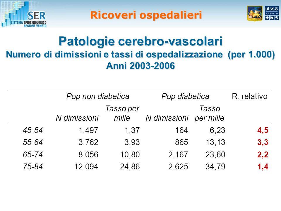 Patologie cerebro-vascolari Numero di dimissioni e tassi di ospedalizzazione (per 1.000) Anni 2003-2006 Pop non diabeticaPop diabeticaR.