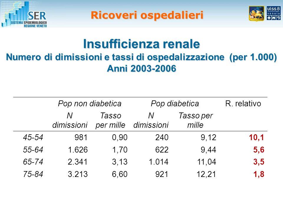 Insufficienza renale Numero di dimissioni e tassi di ospedalizzazione (per 1.000) Anni 2003-2006 Pop non diabeticaPop diabeticaR.