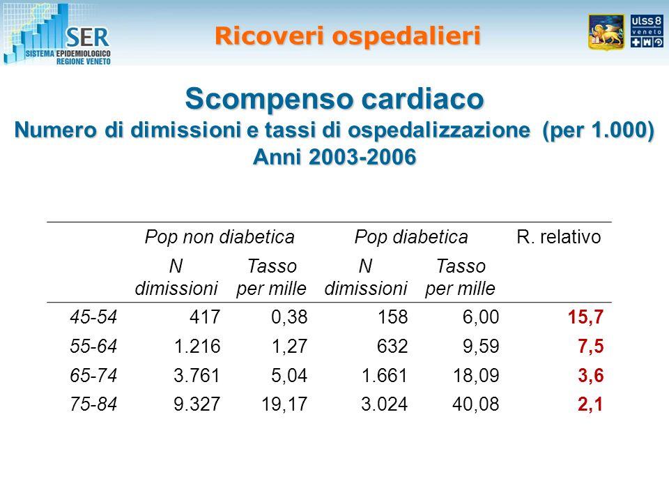 Scompenso cardiaco Numero di dimissioni e tassi di ospedalizzazione (per 1.000) Anni 2003-2006 Pop non diabeticaPop diabeticaR.