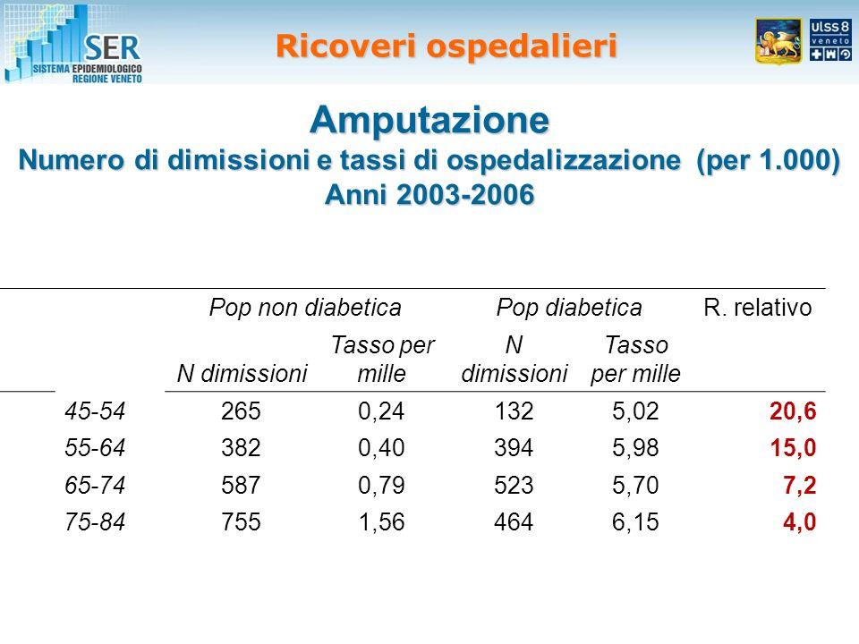 Amputazione Numero di dimissioni e tassi di ospedalizzazione (per 1.000) Anni 2003-2006 Pop non diabeticaPop diabeticaR.