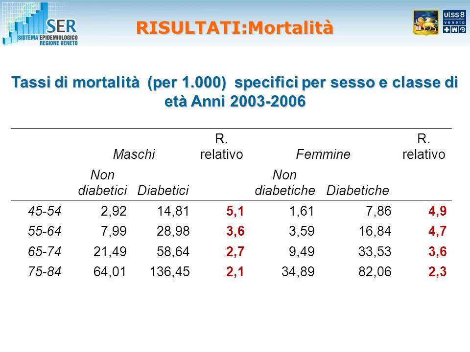 Tassi di mortalità (per 1.000) specifici per sesso e classe di età Anni 2003-2006 Maschi R.