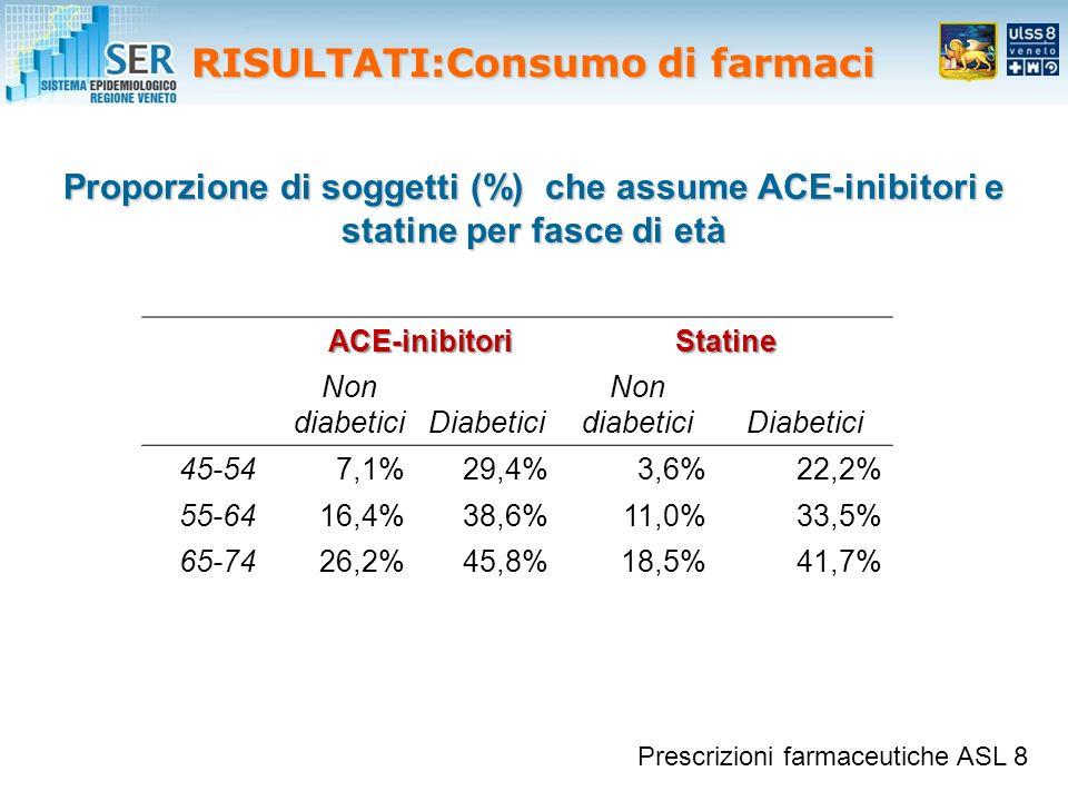 Proporzione di soggetti (%) che assume ACE-inibitori e statine per fasce di età ACE-inibitoriStatine Non diabeticiDiabetici Non diabeticiDiabetici 45-547,1%29,4%3,6%22,2% 55-6416,4%38,6%11,0%33,5% 65-7426,2%45,8%18,5%41,7% RISULTATI:Consumo di farmaci Prescrizioni farmaceutiche ASL 8
