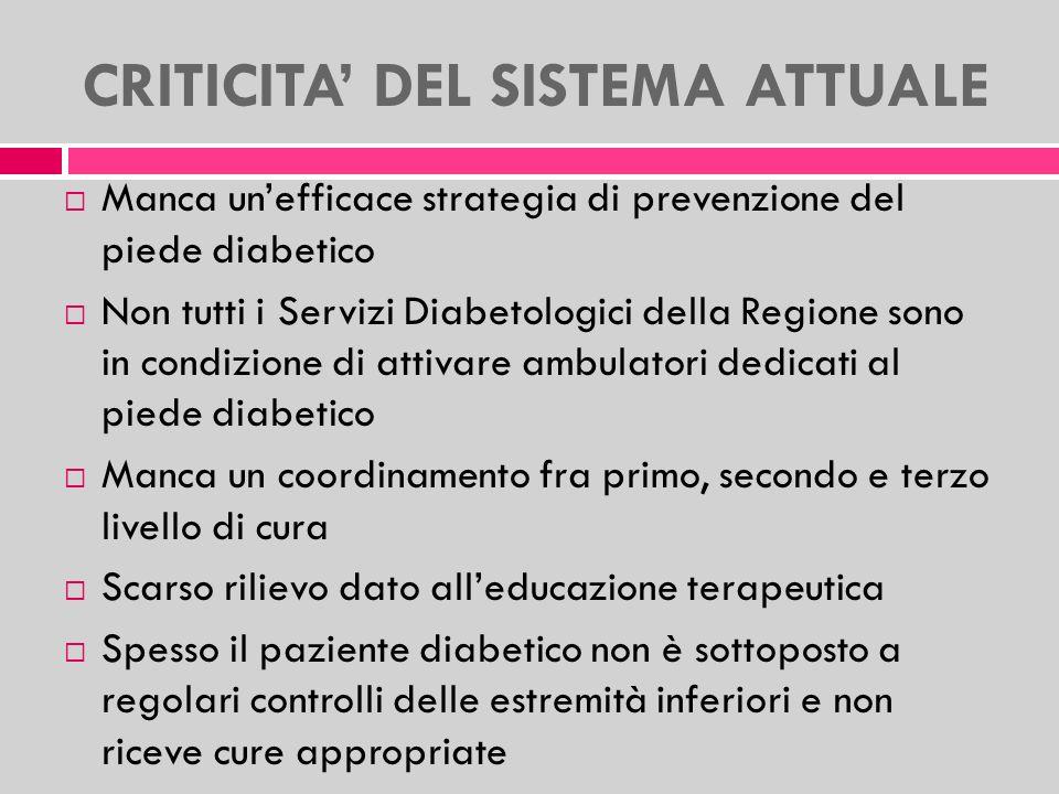 CRITICITA DEL SISTEMA ATTUALE Manca unefficace strategia di prevenzione del piede diabetico Non tutti i Servizi Diabetologici della Regione sono in co
