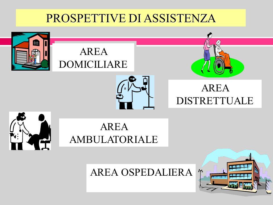 PROSPETTIVE DI ASSISTENZA AREA DOMICILIARE AREA DISTRETTUALE AREA AMBULATORIALE AREA OSPEDALIERA