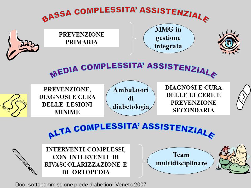 PREVENZIONE PRIMARIA MMG in gestione integrata PREVENZIONE, DIAGNOSI E CURA DELLE LESIONI MINIME Ambulatori di diabetologia INTERVENTI COMPLESSI, CON