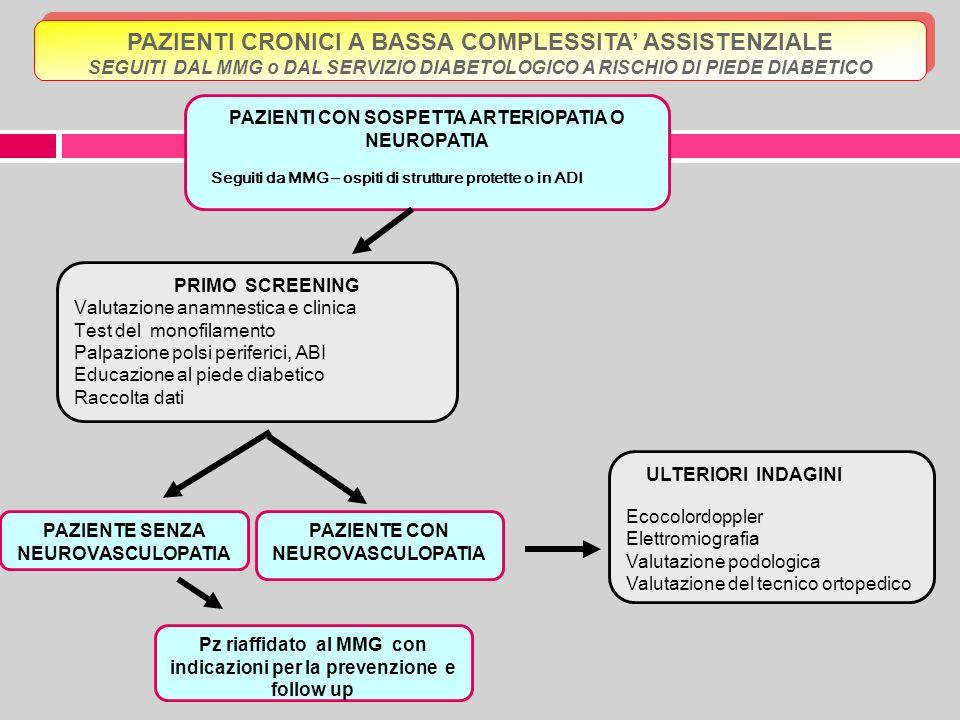 PAZIENTE CON NEUROVASCULOPATIA Pz riaffidato al MMG con indicazioni per la prevenzione e follow up PAZIENTI CRONICI A BASSA COMPLESSITA ASSISTENZIALE