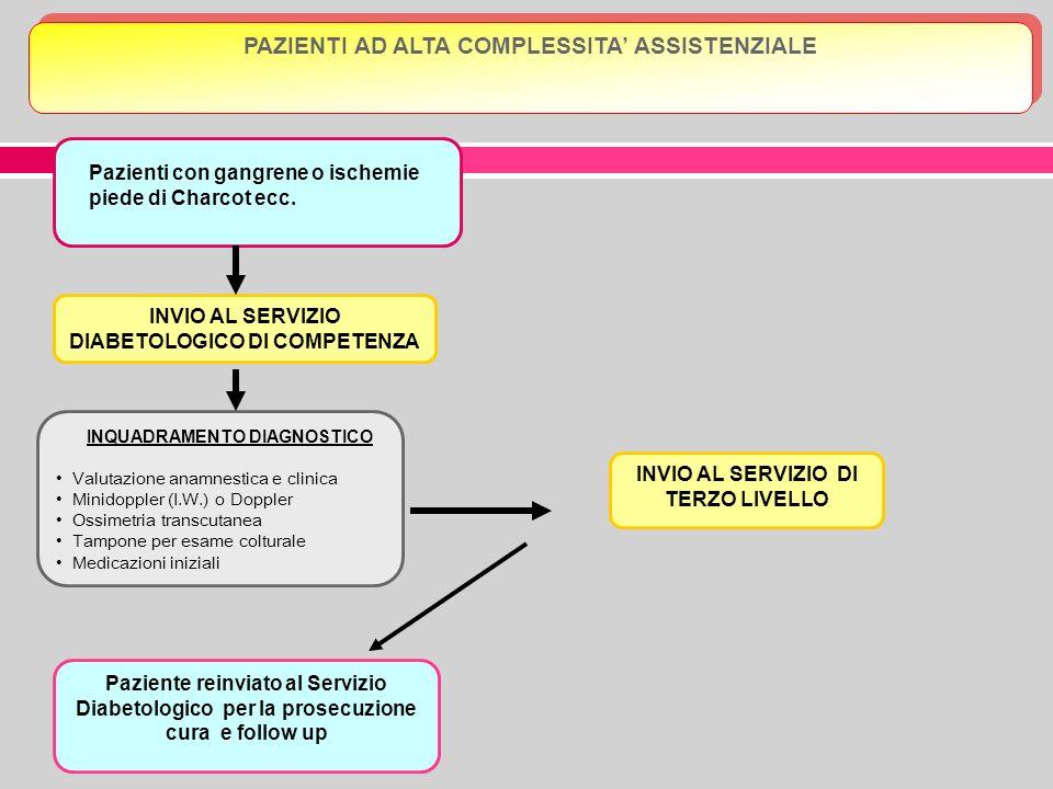 INVIO AL SERVIZIO DIABETOLOGICO DI COMPETENZA Paziente reinviato al Servizio Diabetologico per la prosecuzione cura e follow up PAZIENTI AD ALTA COMPL