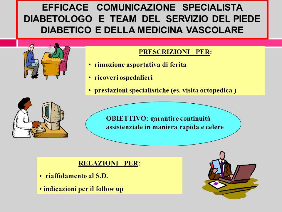 EFFICACE COMUNICAZIONE SPECIALISTA DIABETOLOGO E TEAM DEL SERVIZIO DEL PIEDE DIABETICO E DELLA MEDICINA VASCOLARE PRESCRIZIONI PER: rimozione asportat