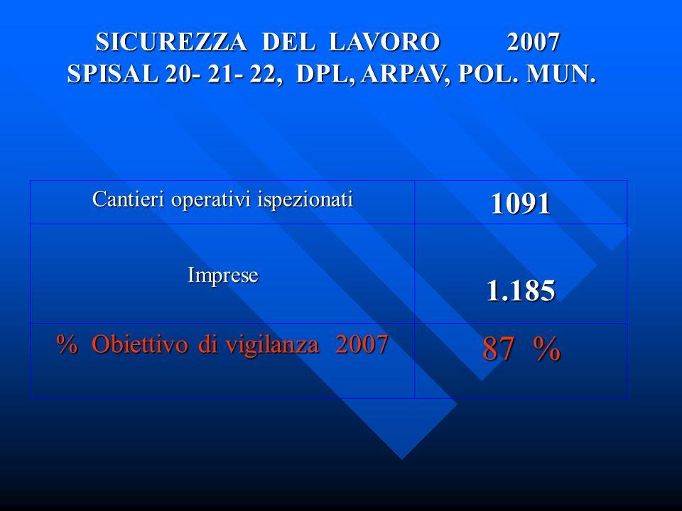Cantieri operativi ispezionati 1091 Imprese1.185 % Obiettivo di vigilanza 2007 87 % SICUREZZA DEL LAVORO 2007 SPISAL 20- 21- 22, DPL, ARPAV, POL.