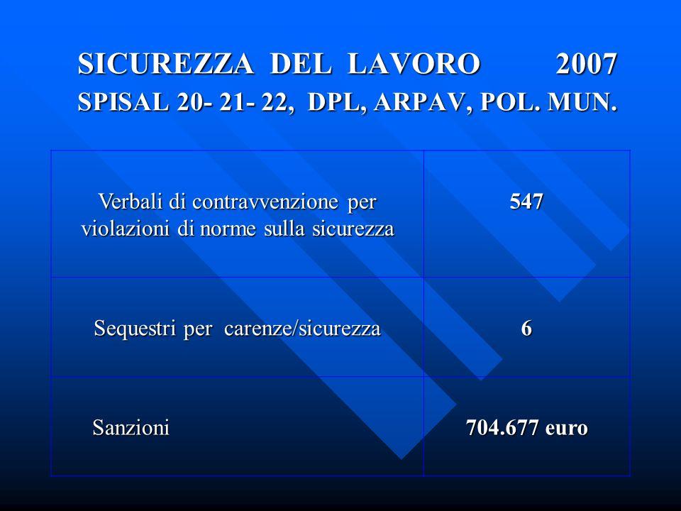 SICUREZZA DEL LAVORO 2007 SPISAL 20- 21- 22, DPL, ARPAV, POL.