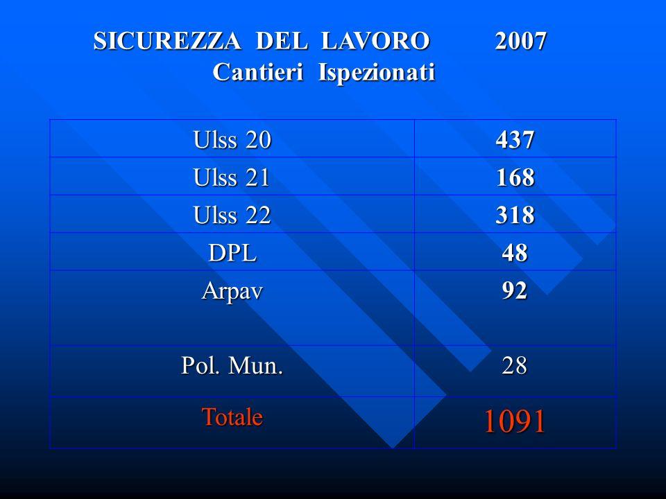 Ulss 20 437 Ulss 21 168 Ulss 22 318 DPL48 Arpav92 Pol.