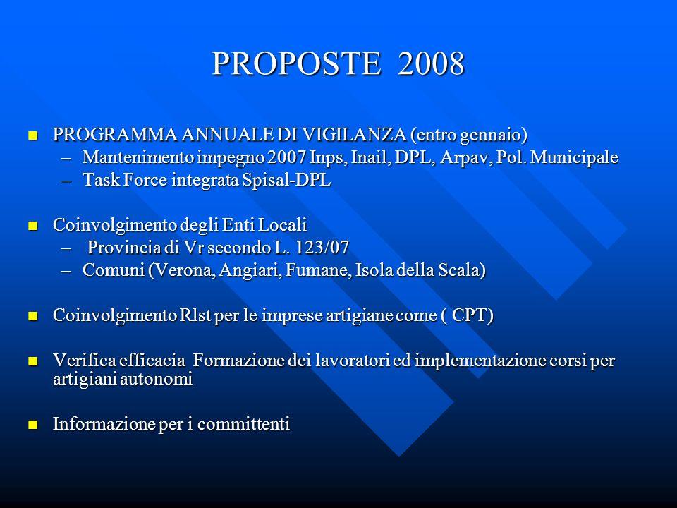 PROPOSTE 2008 PROGRAMMA ANNUALE DI VIGILANZA (entro gennaio) PROGRAMMA ANNUALE DI VIGILANZA (entro gennaio) –Mantenimento impegno 2007 Inps, Inail, DPL, Arpav, Pol.