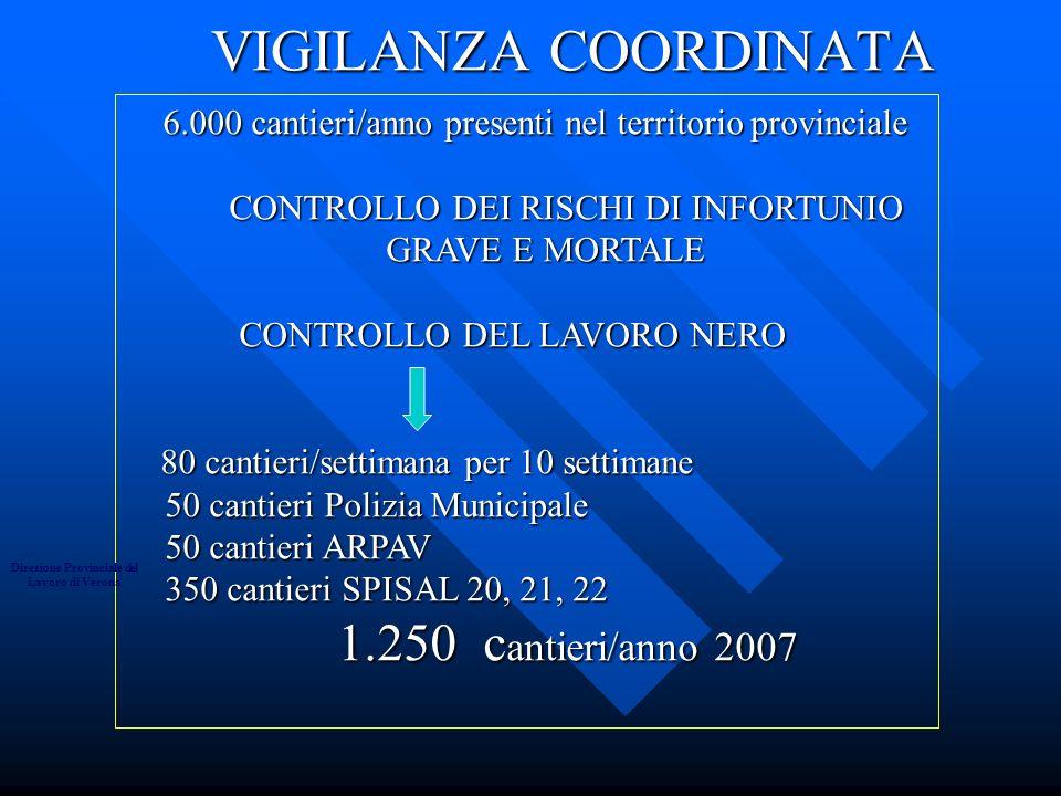VIGILANZA COORDINATA VIGILANZA COORDINATA 6.000 cantieri/anno presenti nel territorio provinciale 6.000 cantieri/anno presenti nel territorio provinciale CONTROLLO DEI RISCHI DI INFORTUNIO GRAVE E MORTALE CONTROLLO DEI RISCHI DI INFORTUNIO GRAVE E MORTALE CONTROLLO DEL LAVORO NERO CONTROLLO DEL LAVORO NERO 80 cantieri/settimana per 10 settimane 80 cantieri/settimana per 10 settimane 50 cantieri Polizia Municipale 50 cantieri ARPAV 350 cantieri SPISAL 20, 21, 22 1.250 c antieri/anno 2007 Direzione Provinciale del Lavoro di Verona