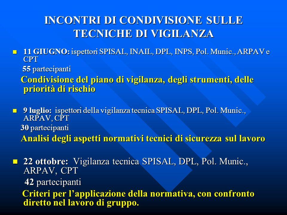 INCONTRI DI CONDIVISIONE SULLE TECNICHE DI VIGILANZA 11 GIUGNO: ispettori SPISAL, INAIL, DPL, INPS, Pol.