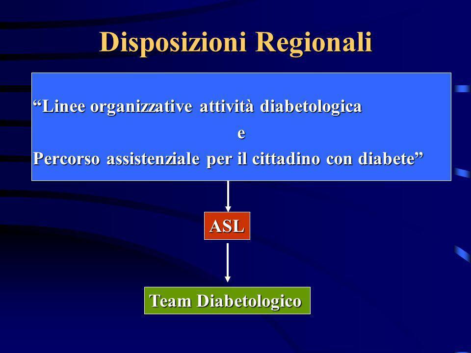 Disposizioni Regionali Linee organizzative attività diabetologica e Percorso assistenziale per il cittadino con diabete ASL Team Diabetologico