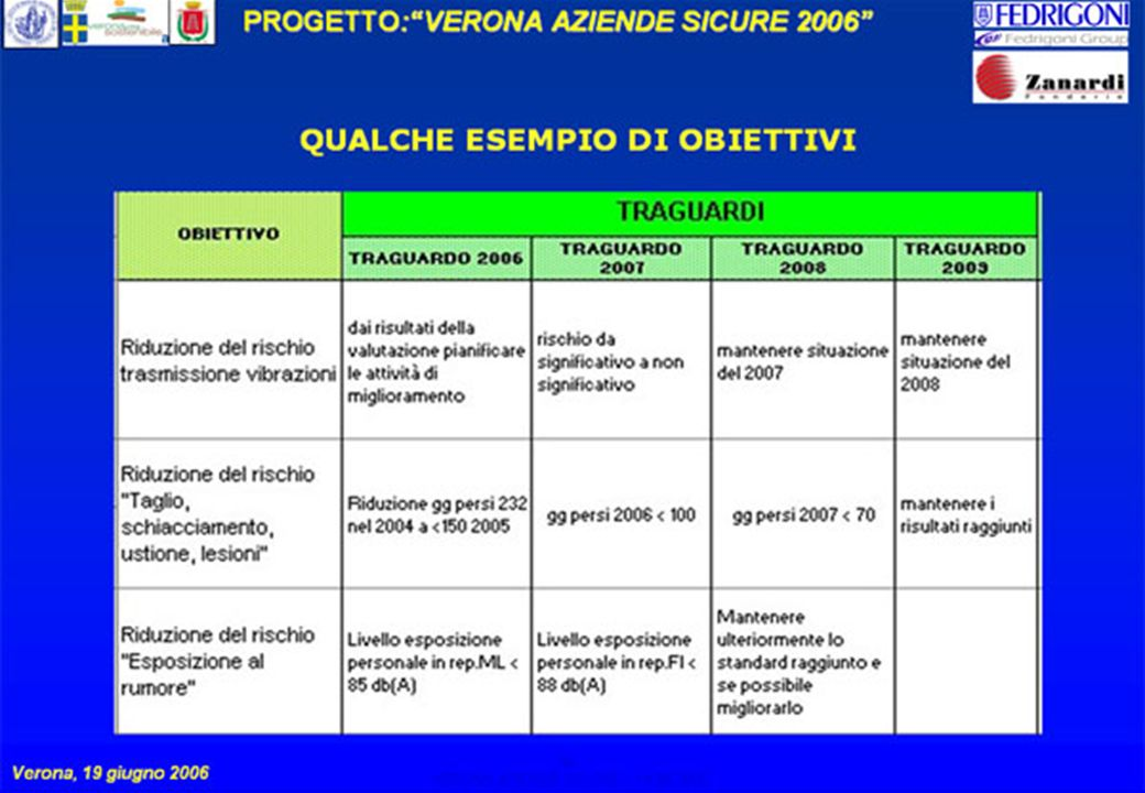 10 PROGETTO:VERONA AZIENDE SICURE 2006 Verona, 19 giugno 2006 VERONA AZIENDE SICURE – 19.06.2006 10