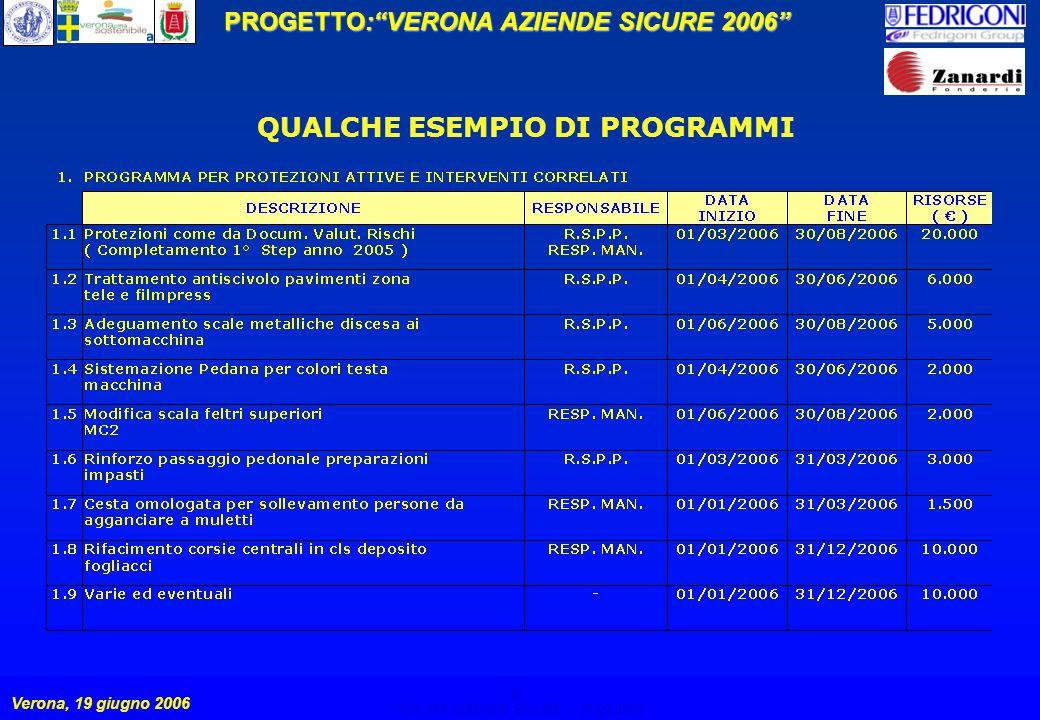 12 PROGETTO:VERONA AZIENDE SICURE 2006 Verona, 19 giugno 2006 VERONA AZIENDE SICURE – 19.06.2006 12 QUALCHE ESEMPIO DI PROGRAMMI