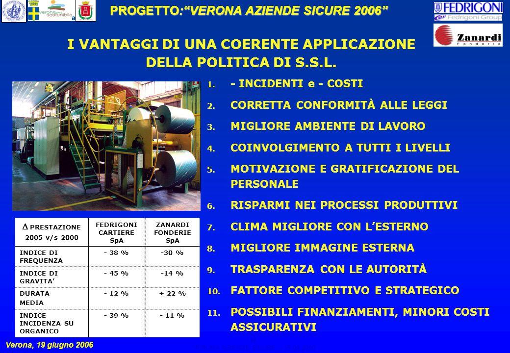 14 PROGETTO:VERONA AZIENDE SICURE 2006 Verona, 19 giugno 2006 VERONA AZIENDE SICURE – 19.06.2006 14 I VANTAGGI DI UNA COERENTE APPLICAZIONE DELLA POLITICA DI S.S.L.