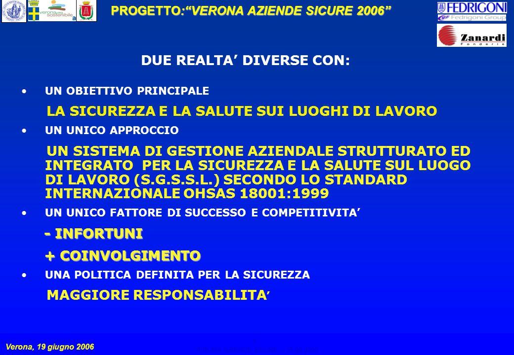 3 PROGETTO:VERONA AZIENDE SICURE 2006 Verona, 19 giugno 2006 VERONA AZIENDE SICURE – 19.06.2006 3 UN OBIETTIVO PRINCIPALE LA SICUREZZA E LA SALUTE SUI LUOGHI DI LAVORO UN UNICO APPROCCIO UN SISTEMA DI GESTIONE AZIENDALE STRUTTURATO ED INTEGRATO PER LA SICUREZZA E LA SALUTE SUL LUOGO DI LAVORO (S.G.S.S.L.) SECONDO LO STANDARD INTERNAZIONALE OHSAS 18001:1999 UN UNICO FATTORE DI SUCCESSO E COMPETITIVITA - INFORTUNI - INFORTUNI + COINVOLGIMENTO + COINVOLGIMENTO UNA POLITICA DEFINITA PER LA SICUREZZA MAGGIORE RESPONSABILITA DUE REALTA DIVERSE CON: