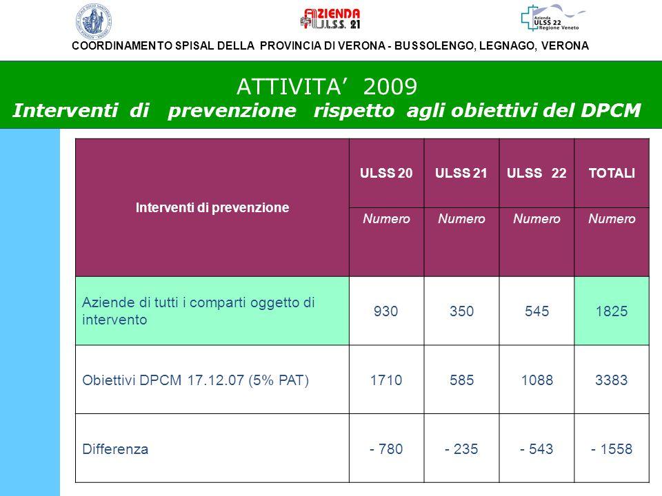 COORDINAMENTO SPISAL DELLA PROVINCIA DI VERONA - BUSSOLENGO, LEGNAGO, VERONA ATTIVITA 2009 Interventi di prevenzione rispetto agli obiettivi del DPCM Interventi di prevenzione ULSS 20ULSS 21ULSS 22TOTALI Numero Aziende di tutti i comparti oggetto di intervento 9303505451825 Obiettivi DPCM 17.12.07 (5% PAT)171058510883383 Differenza- 780- 235- 543- 1558