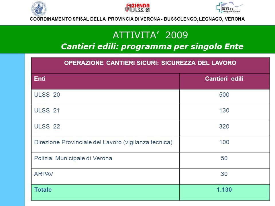 COORDINAMENTO SPISAL DELLA PROVINCIA DI VERONA - BUSSOLENGO, LEGNAGO, VERONA ATTIVITA 2009 Cantieri edili: programma per singolo Ente OPERAZIONE CANTIERI SICURI: SICUREZZA DEL LAVORO EntiCantieri edili ULSS 20500 ULSS 21130 ULSS 22320 Direzione Provinciale del Lavoro (vigilanza tecnica)100 Polizia Municipale di Verona50 ARPAV30 Totale1.130