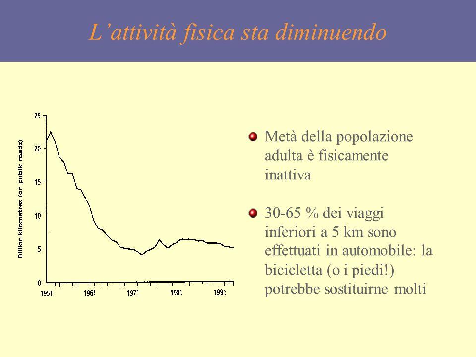 Lattività fisica sta diminuendo Metà della popolazione adulta è fisicamente inattiva 30-65 % dei viaggi inferiori a 5 km sono effettuati in automobile