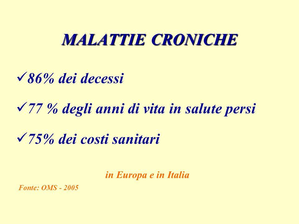 MALATTIE CRONICHE 86% dei decessi 77 % degli anni di vita in salute persi 75% dei costi sanitari in Europa e in Italia Fonte: OMS - 2005