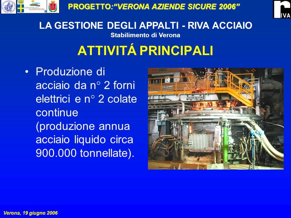 PROGETTO:VERONA AZIENDE SICURE 2006 Verona, 19 giugno 2006 LA GESTIONE DEGLI APPALTI - RIVA ACCIAIO Stabilimento di Verona GESTIONE DELLAPPALTO Coordinamento tra la RIVA ACCIAIO e lappaltatore/i (subappaltatori).