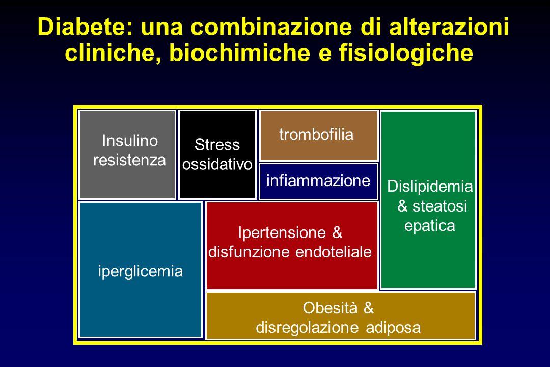 Diabete: una combinazione di alterazioni cliniche, biochimiche e fisiologiche Obesità & disregolazione adiposa Ipertensione & disfunzione endoteliale
