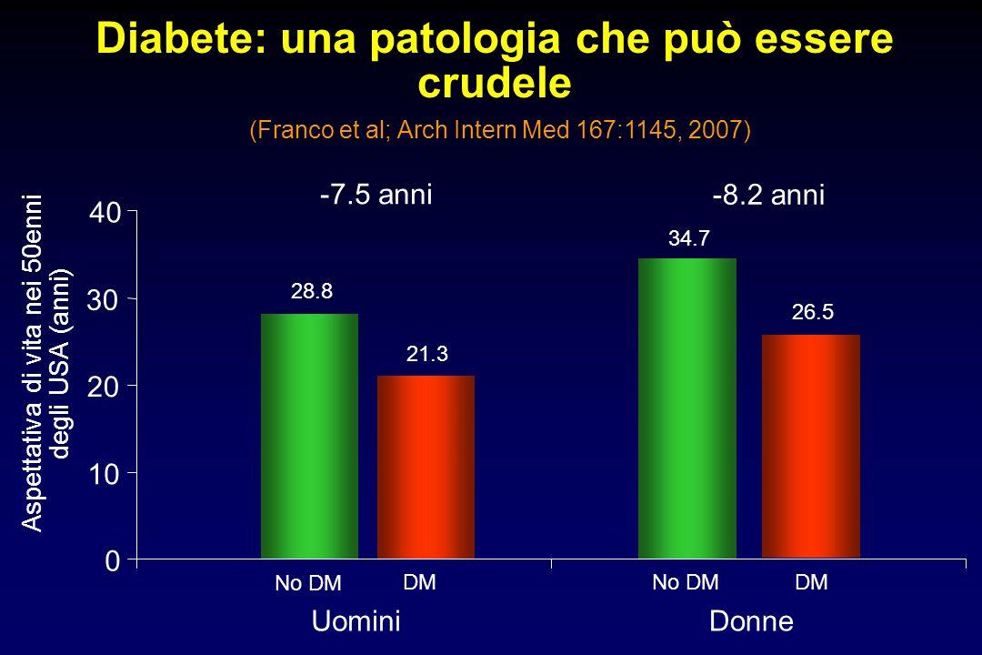 Diabete: una patologia che può essere crudele (Franco et al; Arch Intern Med 167:1145, 2007) Aspettativa di vita nei 50enni degli USA (anni) 0 10 20 3