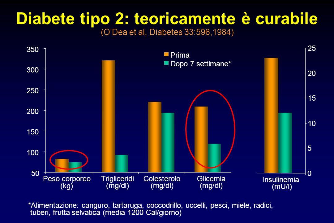 Diabete tipo 2: teoricamente è curabile (ODea et al, Diabetes 33:596,1984) 50 100 150 200 250 300 350 Peso corporeo (kg) Trigliceridi (mg/dl) Colester