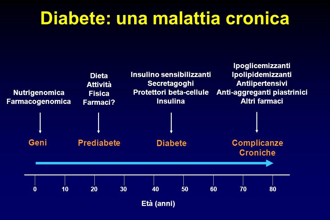 Età (anni) Diabete: una malattia cronica 07080605040302010 Geni Prediabete Diabete Complicanze Croniche Insulino sensibilizzanti Secretagoghi Protetto