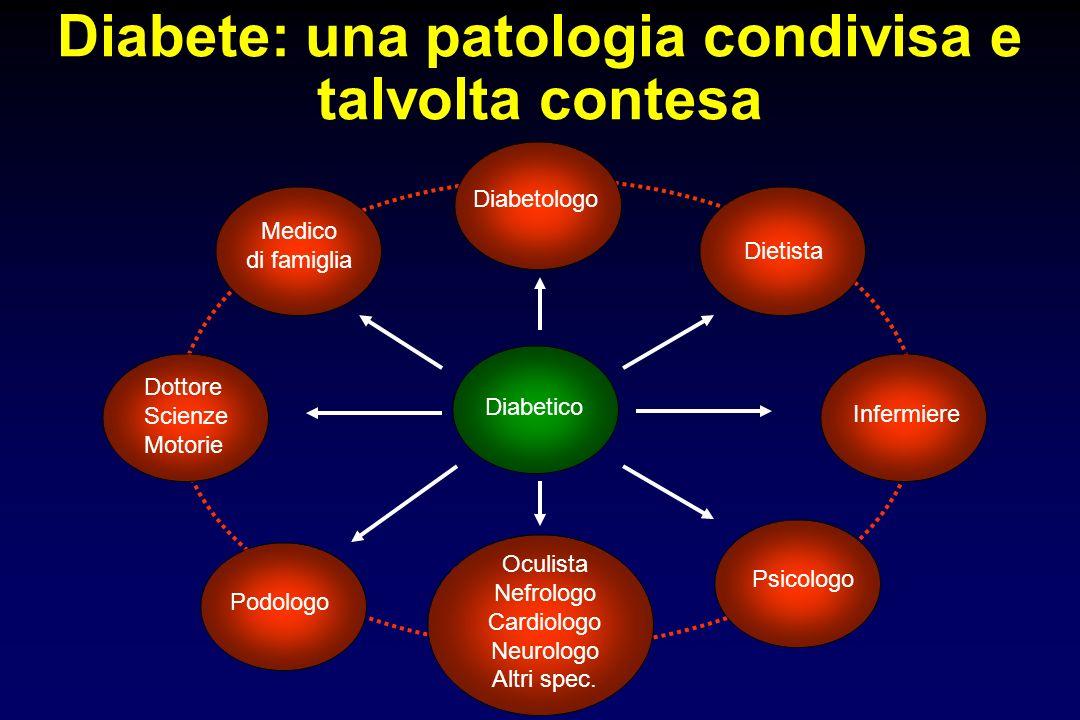 Diabete: una patologia condivisa e talvolta contesa Diabetico Medico di famiglia Diabetologo Dottore Scienze Motorie Infermiere Dietista Psicologo Ocu