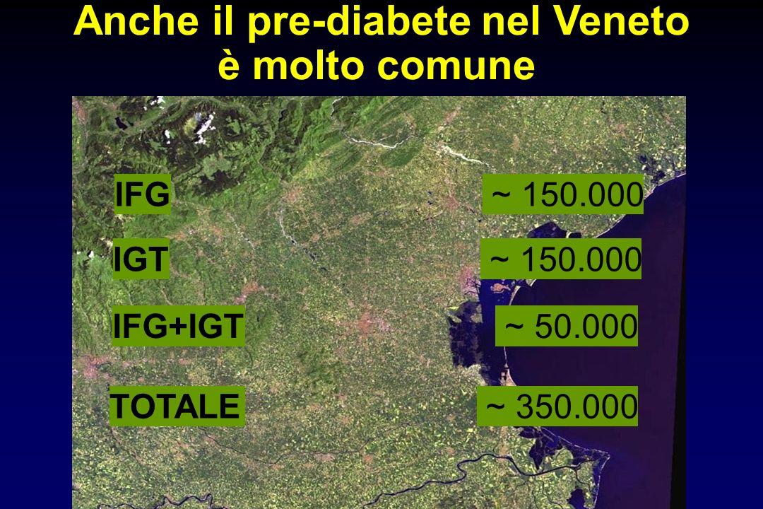 IFG ~ 150.000 IGT ~ 150.000 TOTALE ~ 350.000 Anche il pre-diabete nel Veneto è molto comune IFG+IGT ~ 50.000
