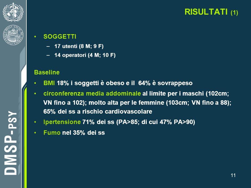 11 RISULTATI (1) SOGGETTI –17 utenti (8 M; 9 F) –14 operatori (4 M; 10 F) Baseline BMI 18% i soggetti è obeso e il 64% è sovrappeso circonferenza medi