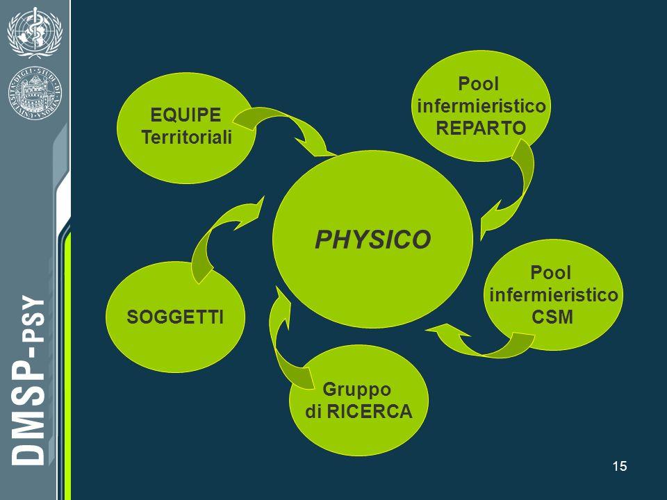 15 PHYSICO EQUIPE Territoriali Pool infermieristico CSM Pool infermieristico REPARTO Gruppo di RICERCA SOGGETTI