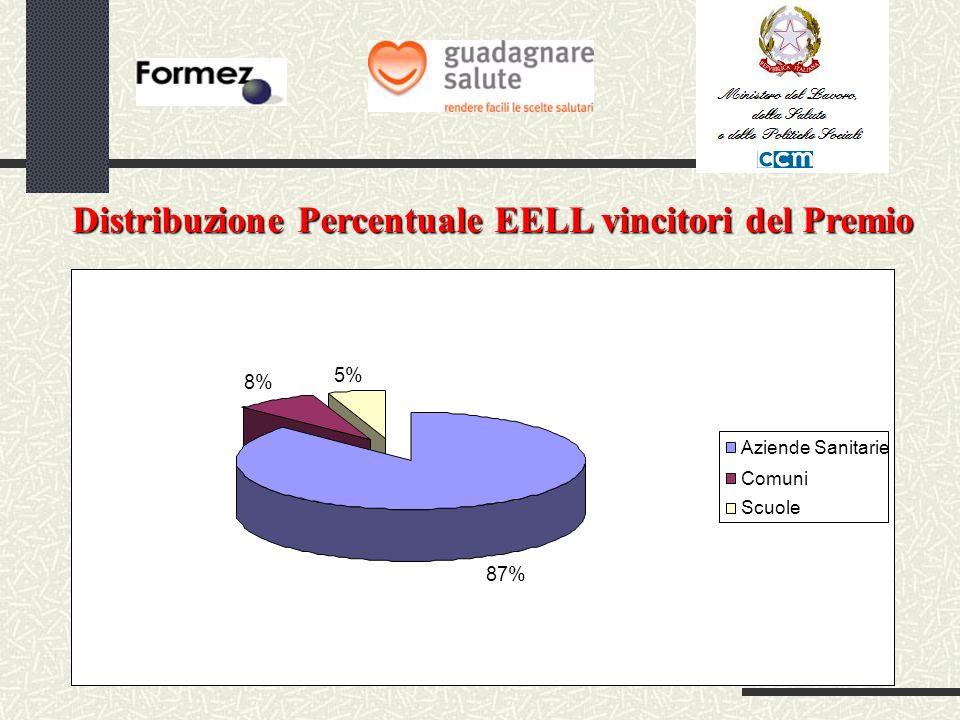87% 8% 5% Aziende Sanitarie Comuni Scuole Distribuzione Percentuale EELL vincitori del Premio
