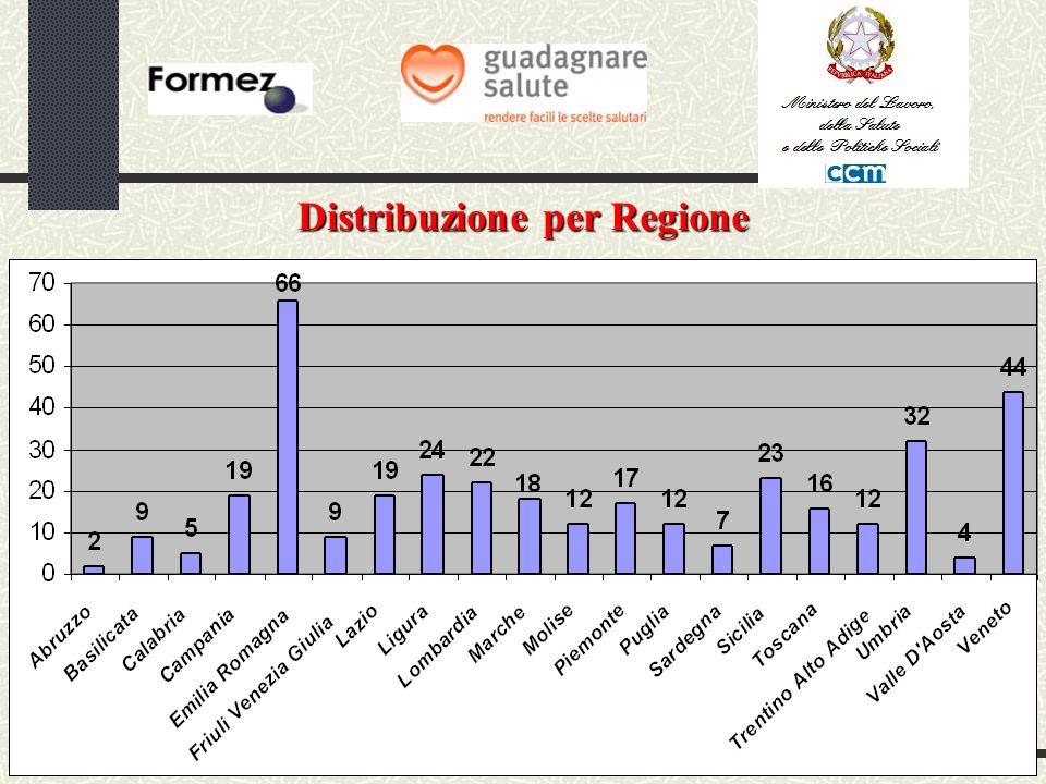 Distribuzione per Regione