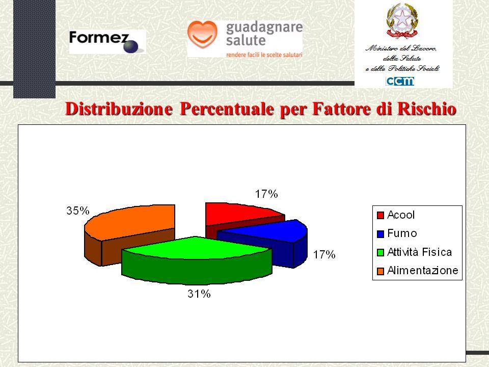 Distribuzione Percentuale per Fattore di Rischio