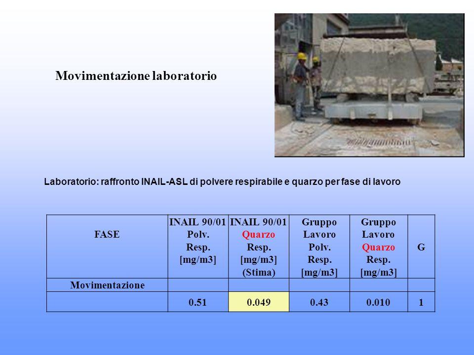 Movimentazione laboratorio Laboratorio: raffronto INAIL-ASL di polvere respirabile e quarzo per fase di lavoro FASE INAIL 90/01 Polv. Resp. [mg/m3] IN
