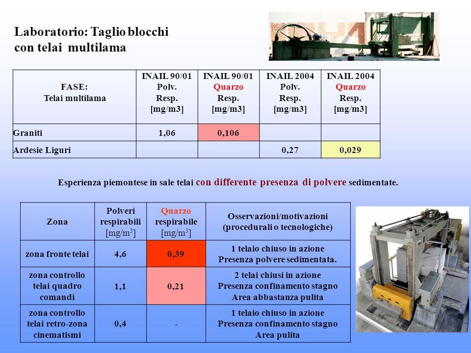Laboratorio: Taglio blocchi con telai multilama FASE: Telai multilama INAIL 90/01 Polv. Resp. [mg/m3] INAIL 90/01 Quarzo Resp. [mg/m3] INAIL 2004 Polv