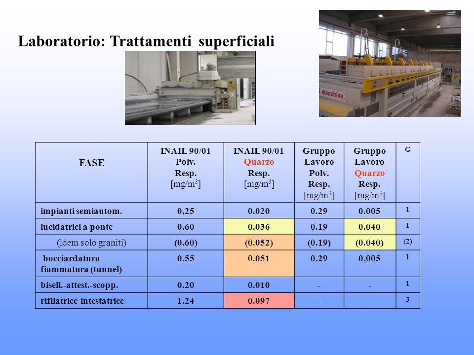 Laboratorio: Trattamenti superficiali FASE INAIL 90/01 Polv. Resp. [mg/m 3 ] INAIL 90/01 Quarzo Resp. [mg/m 3 ] Gruppo Lavoro Polv. Resp. [mg/m 3 ] Gr