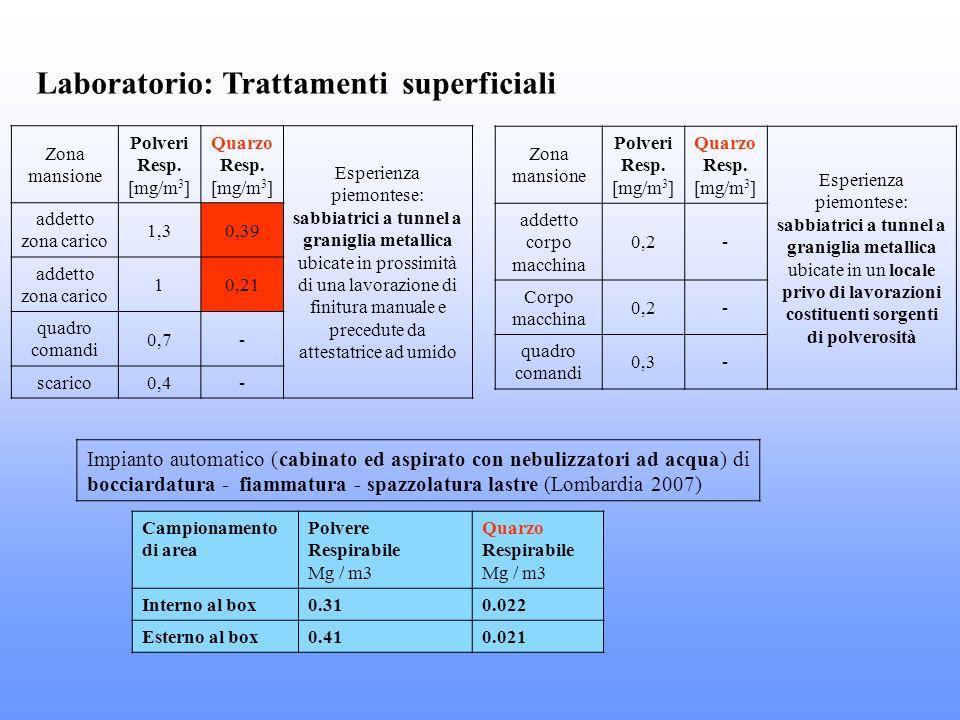 Laboratorio: Trattamenti superficiali Zona mansione Polveri Resp. [mg/m 3 ] Quarzo Resp. [mg/m 3 ] Esperienza piemontese: sabbiatrici a tunnel a grani