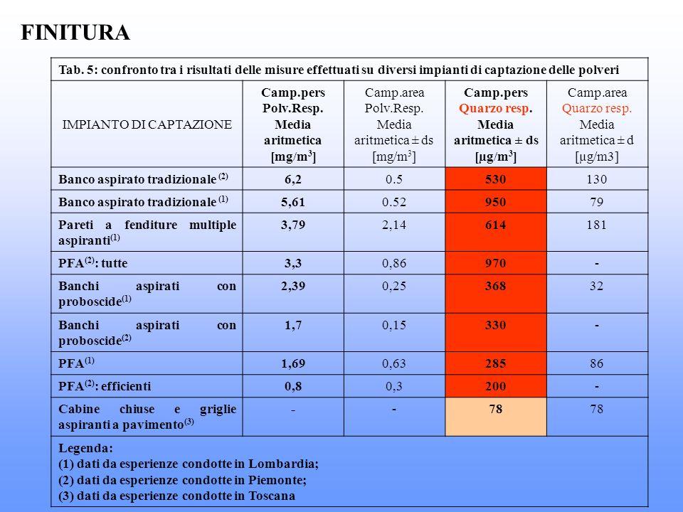 FINITURA Tab. 5: confronto tra i risultati delle misure effettuati su diversi impianti di captazione delle polveri IMPIANTO DI CAPTAZIONE Camp.pers Po
